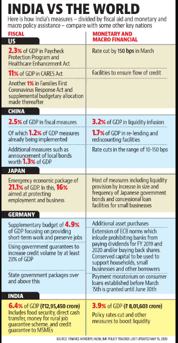 India's COVID-19 Fiscal Stimulus - Has The Government Been Liberal Enough?