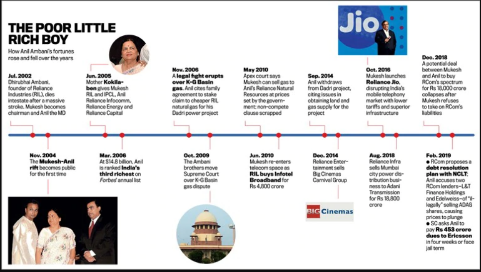 The Rise And Fall Of Ambanis - How Reliant Is Reliance?